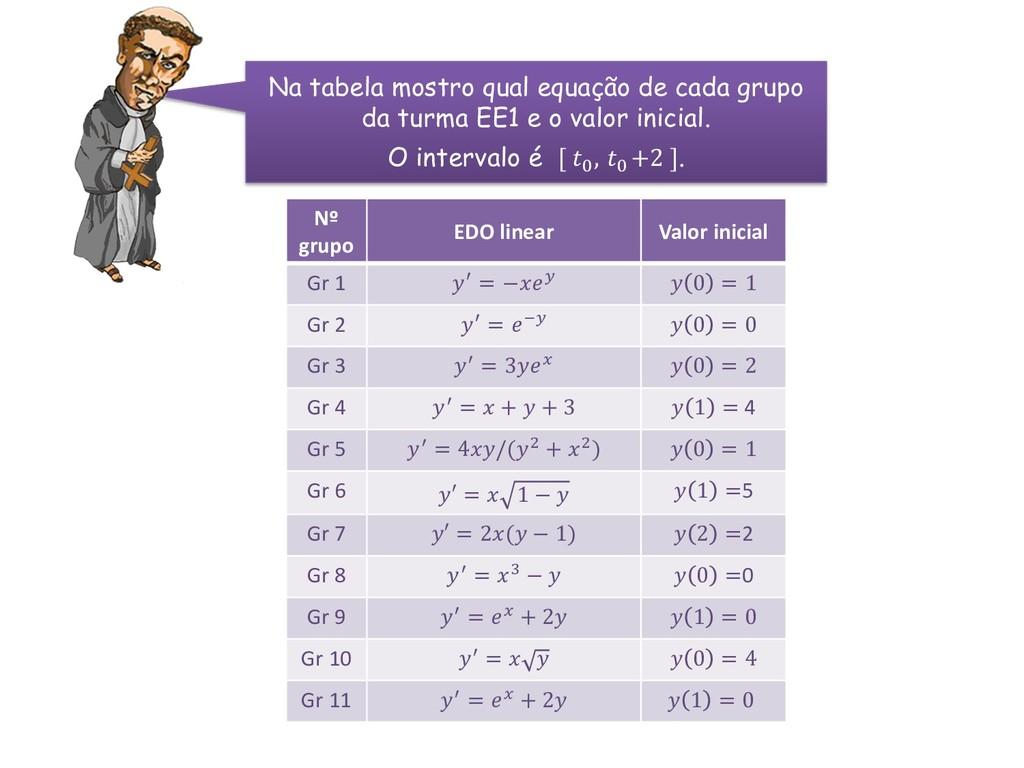 Nº grupo EDO linear Valor inicial Gr 1 ′ = −  0...