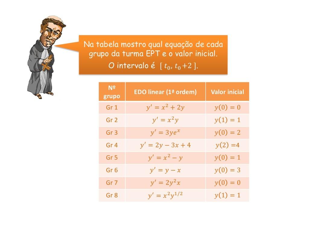 Na tabela mostro qual equação de cada grupo da ...