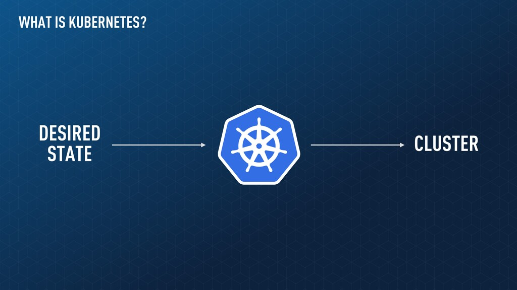WHAT IS KUBERNETES? DESIRED STATE CLUSTER