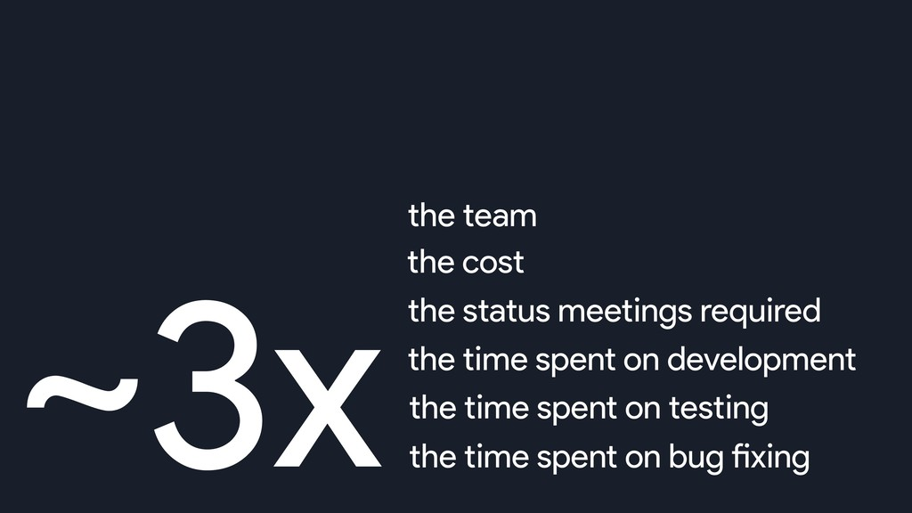 ~3xthe team the cost the status meetings requir...
