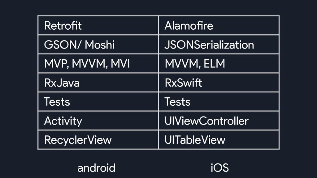 android iOS Retrofit Alamofire GSON/ Moshi JSON...