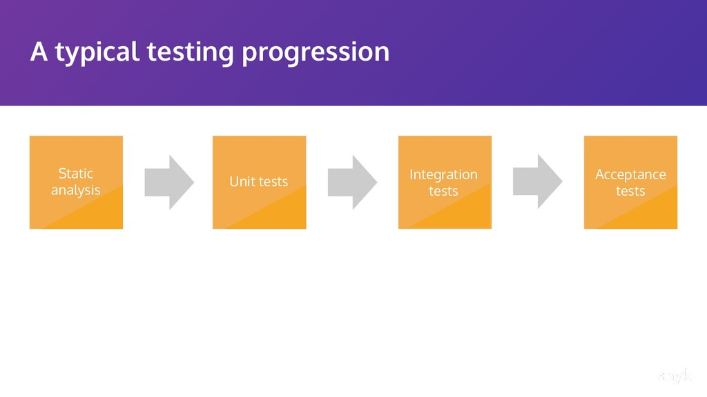 A typical testing progression Acceptance tests ...