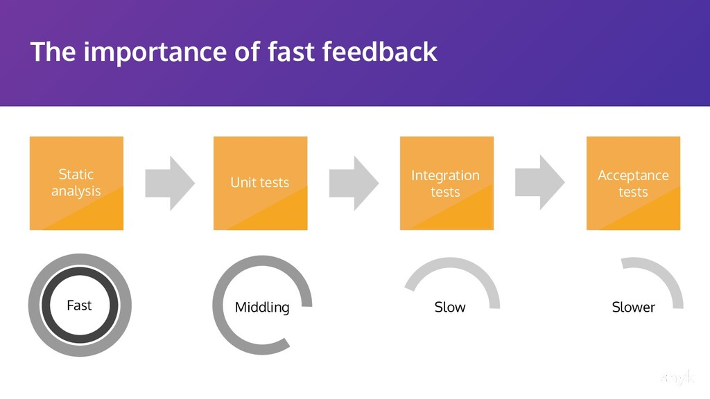 The importance of fast feedback Acceptance test...