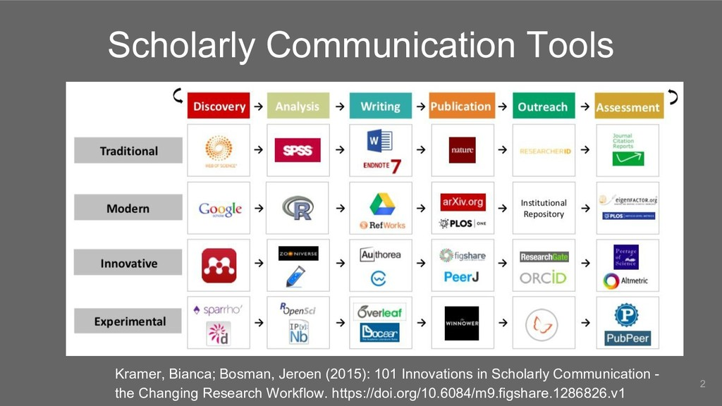 Scholarly Communication Tools 2 Kramer, Bianca;...
