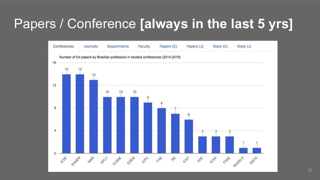 Papers / Conference [always in the last 5 yrs] ...