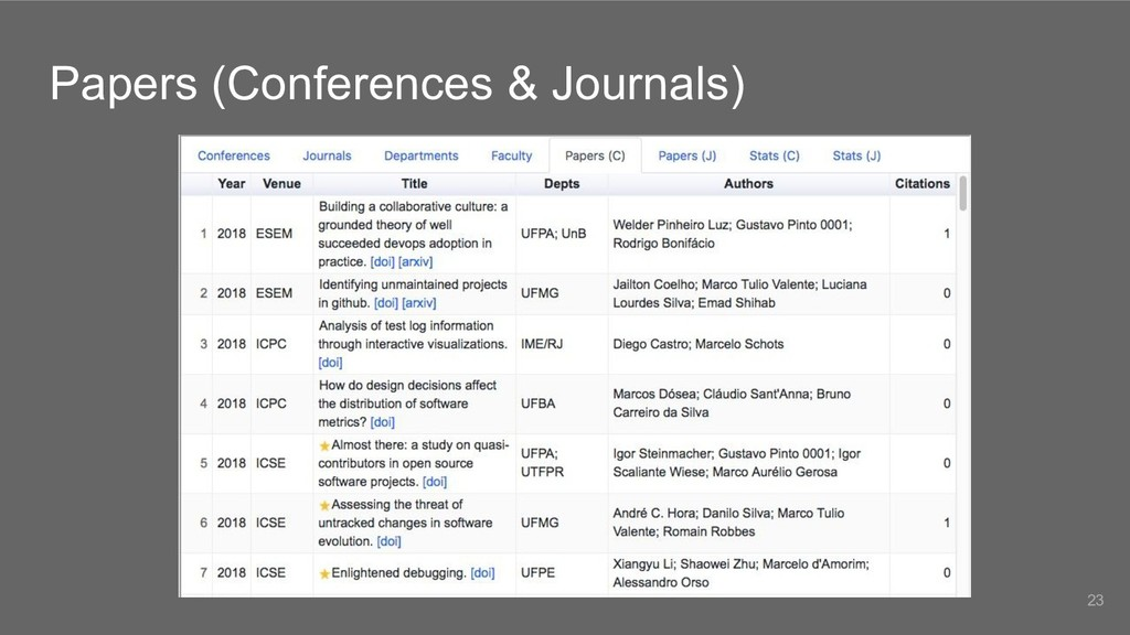 Papers (Conferences & Journals) 23