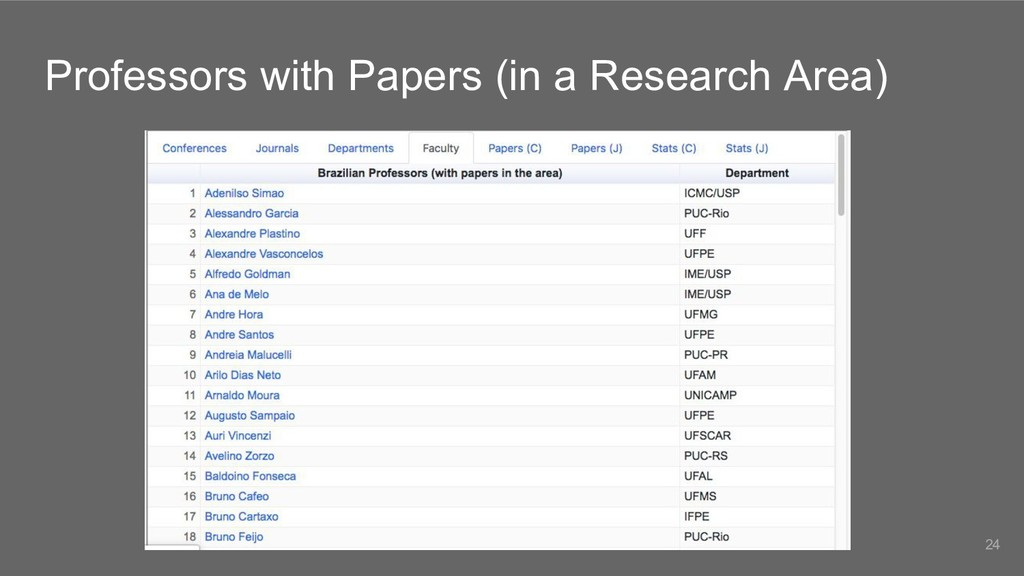 Professors with Papers (in a Research Area) 24