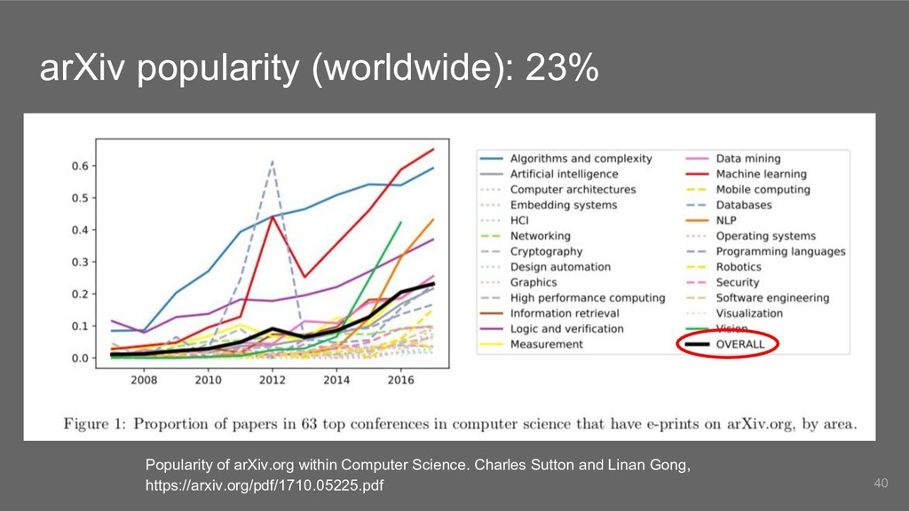 arXiv popularity (worldwide): 23% 40 Popularity...