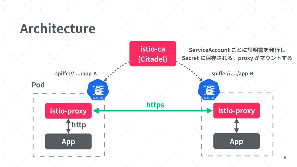 Architecture 5 istio-ca (Citadel) Pod http isti...