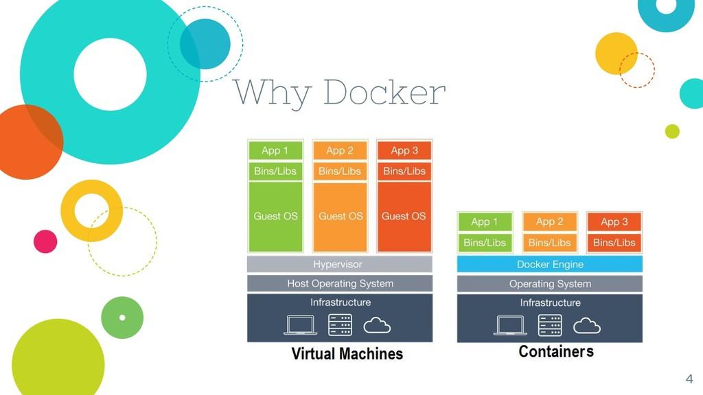 Why Docker 4