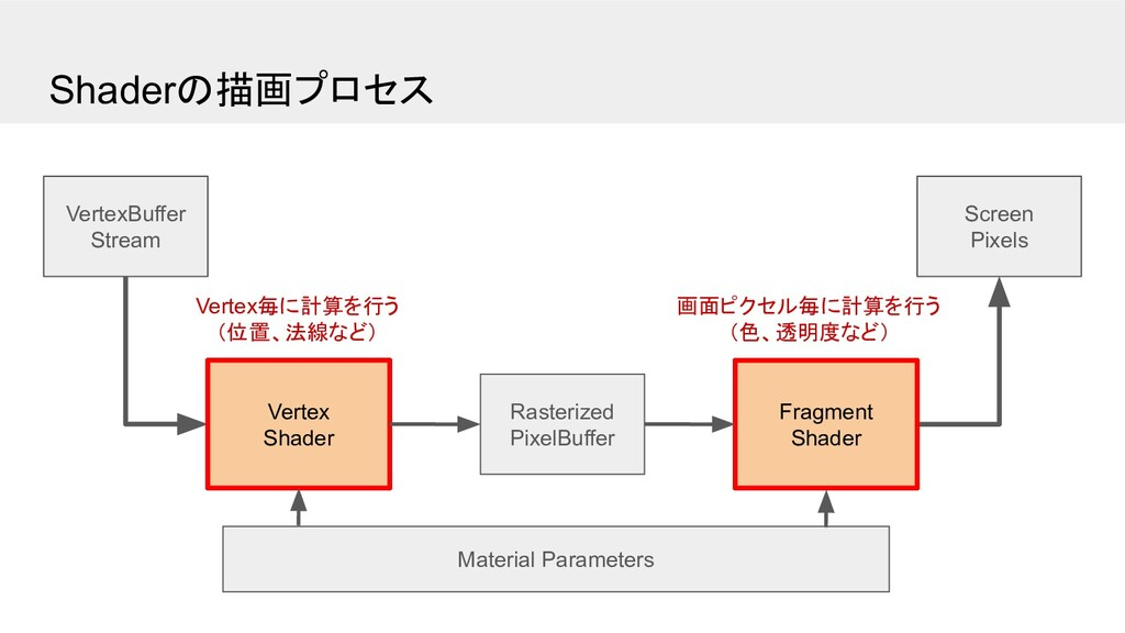 Shaderの描画プロセス Screen Pixels VertexBuffer Stream...