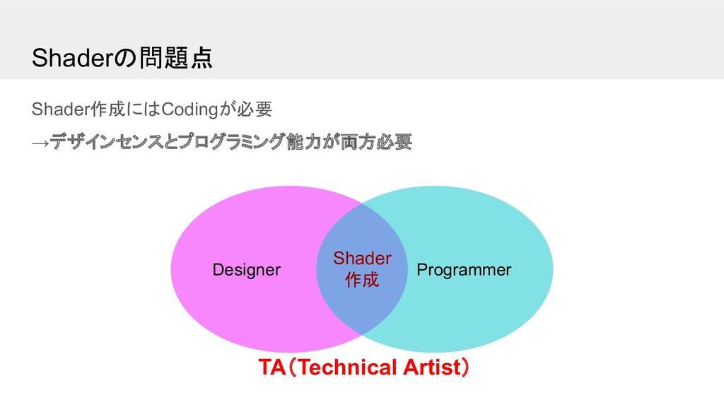 Shaderの問題点 Shader作成にはCodingが必要 →デザインセンスとプログラミング...