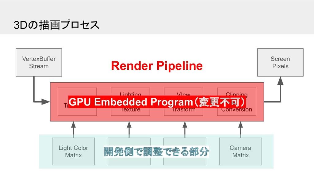 3Dの描画プロセス Screen Pixels VertexBuffer Stream Wor...