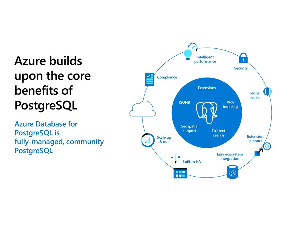 Azure Database for PostgreSQL is fully-managed,...