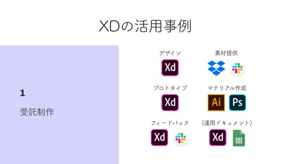 XDの活⽤事例 受託制作 1 デザイン マテリアル作成 プロトタイプ (運⽤ドキュメント) フ...