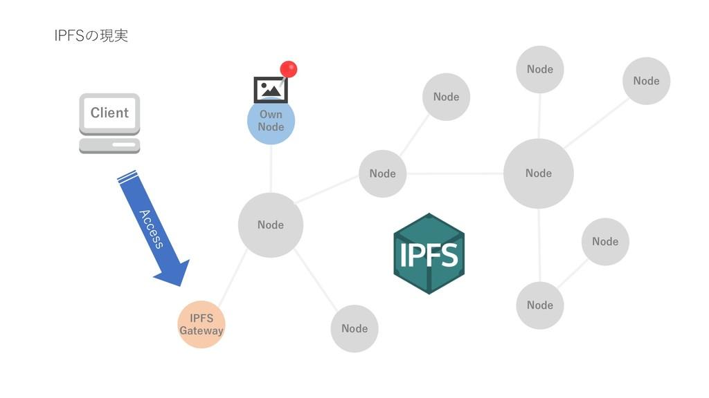 IPFSの現実 Node Node Node Node Node Node IPFS Gate...