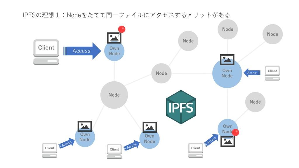 IPFSの理想1:Nodeをたてて同⼀ファイルにアクセスするメリットがある Node Own ...