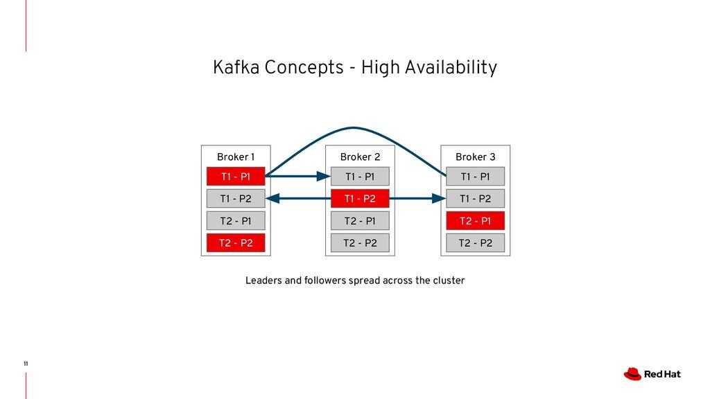 Kafka Concepts - High Availability 11 Broker 1 ...