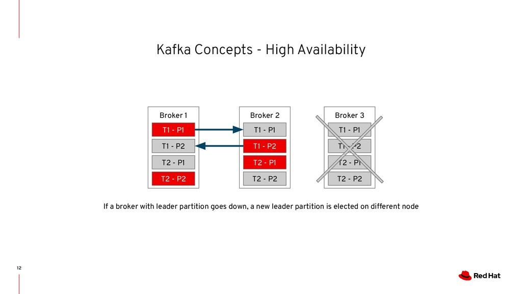 Kafka Concepts - High Availability 12 If a brok...