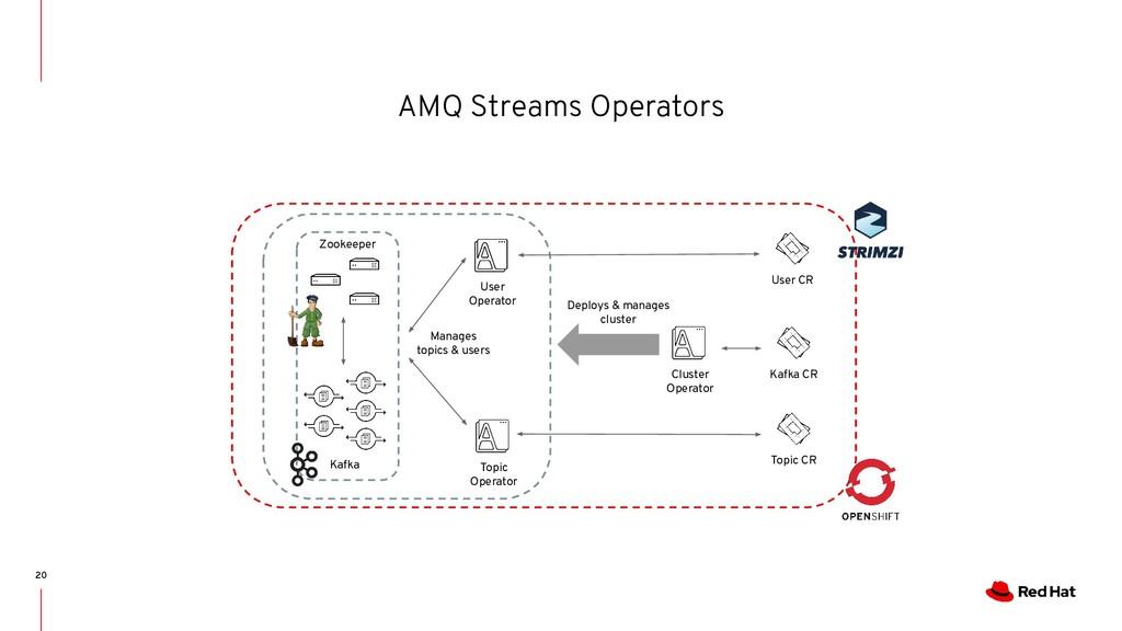AMQ Streams Operators 20 Cluster Operator Kafka...