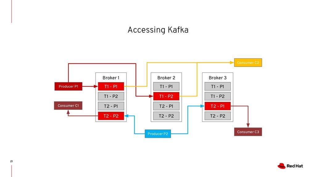 Accessing Kafka 21 Broker 1 T1 - P1 T1 - P2 T2 ...
