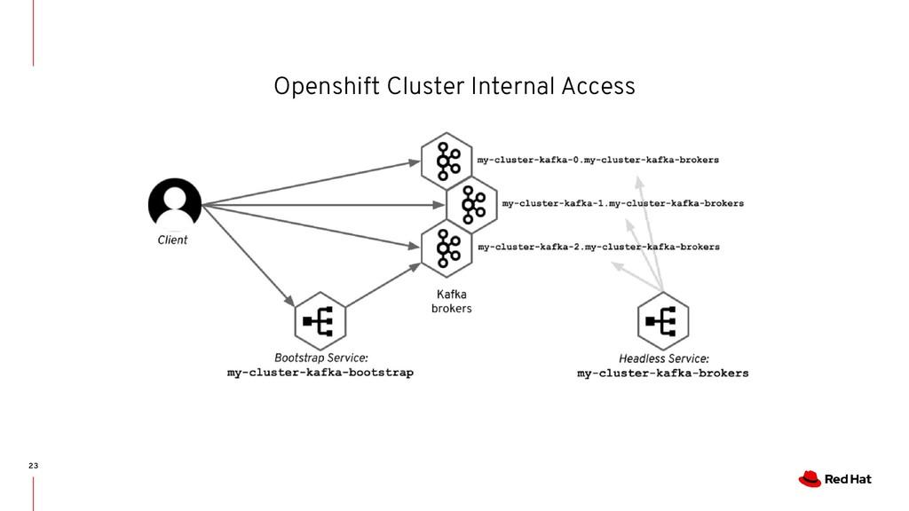 Openshift Cluster Internal Access 23