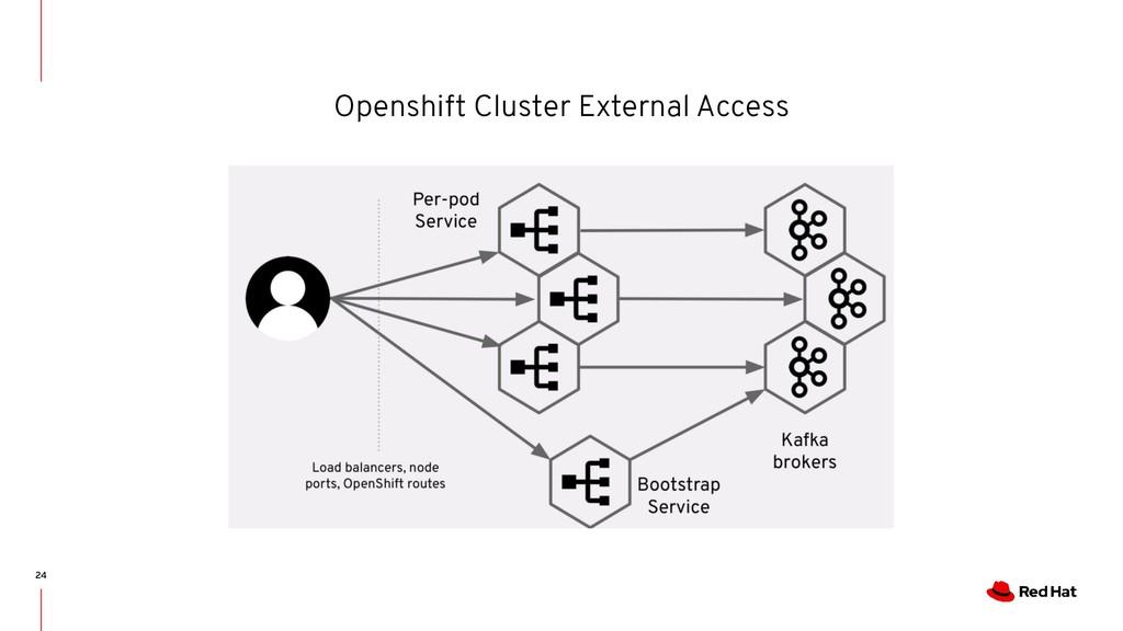 Openshift Cluster External Access 24