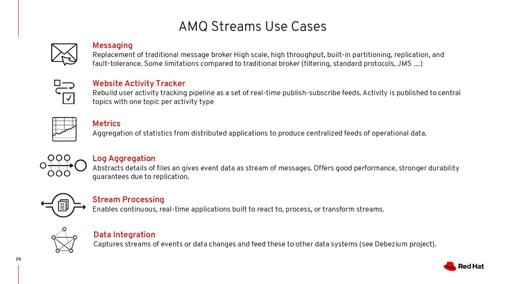 AMQ Streams Use Cases 26 Messaging Replacement ...