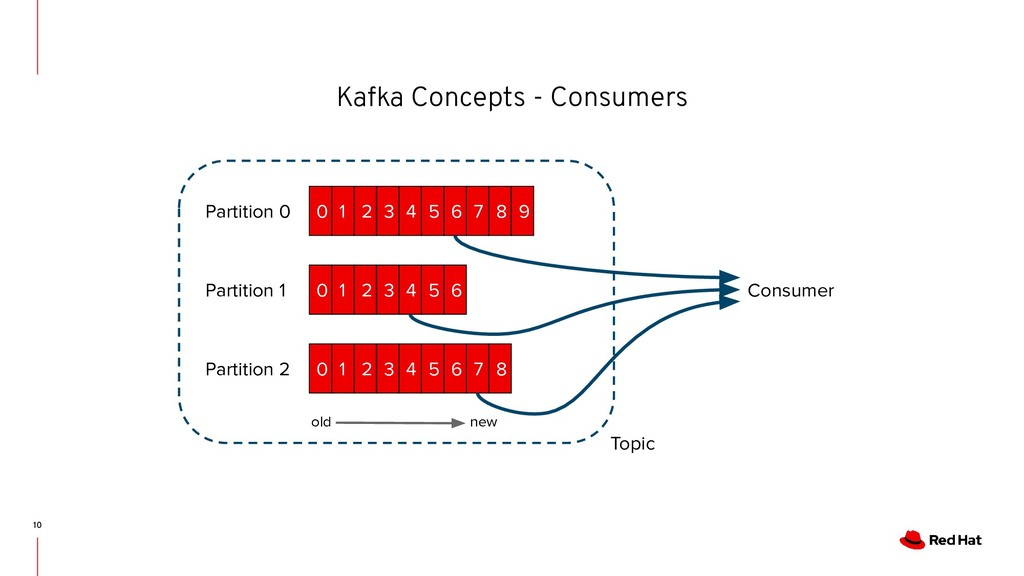 Kafka Concepts - Consumers 10 old new 0 1 2 3 4...