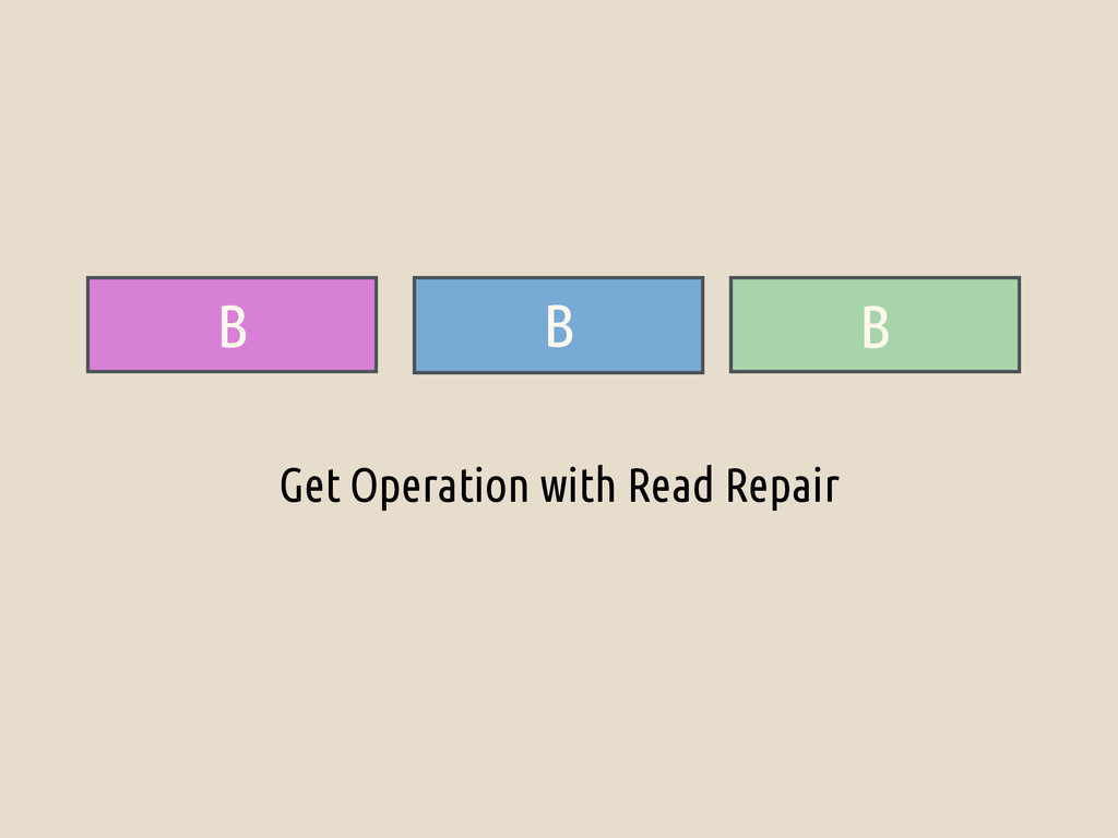B A A Get Operation with Read Repair B B