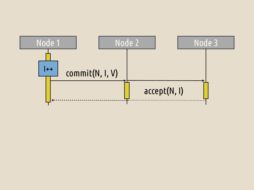 Node 1 Node 2 Node 3 I++ commit(N, I, V) accept...