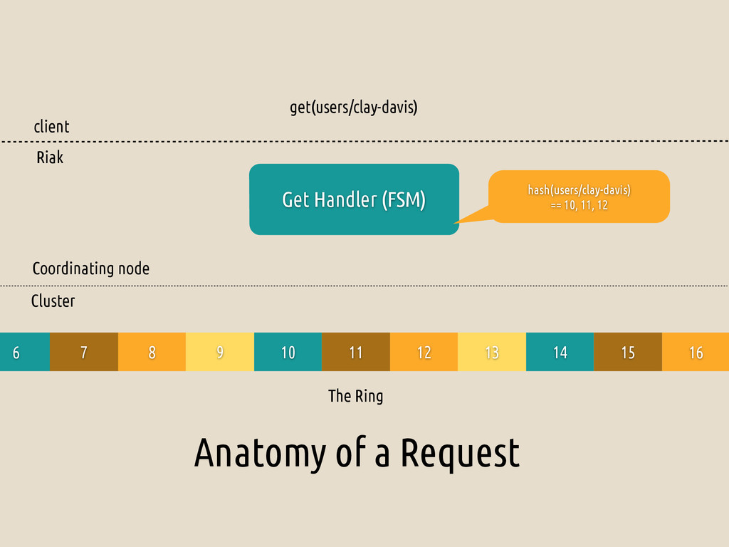 Anatomy of a Request get(users/clay-davis) Get ...