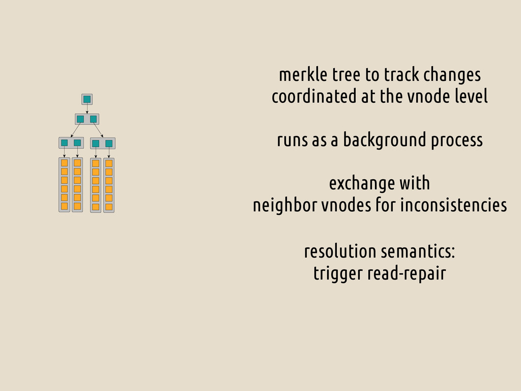 merkle tree to track changes coordinated at the...