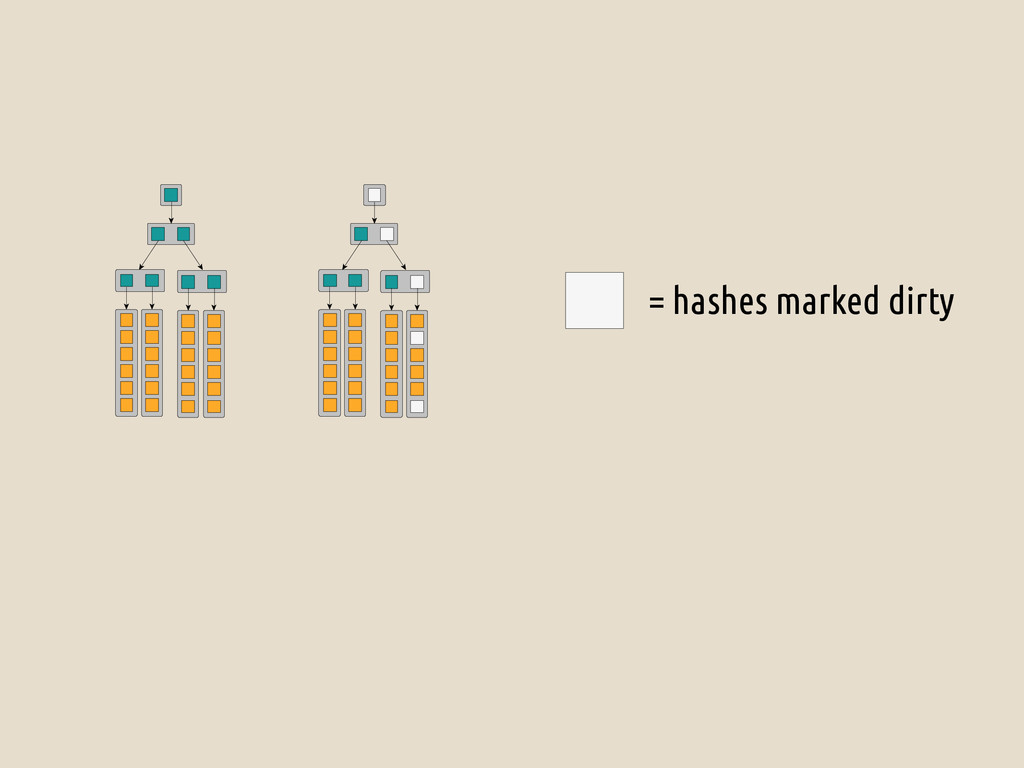 = hashes marked dirty