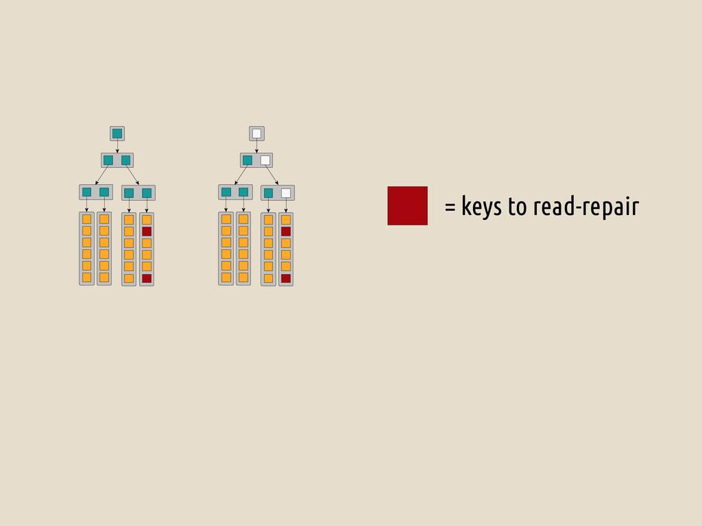 = keys to read-repair