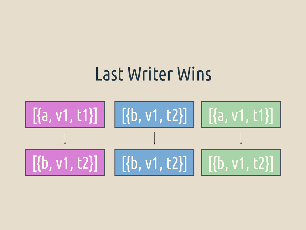 [{a, v1, t1}] [{b, v1, t2}] [{a, v1, t1}] [{b, ...