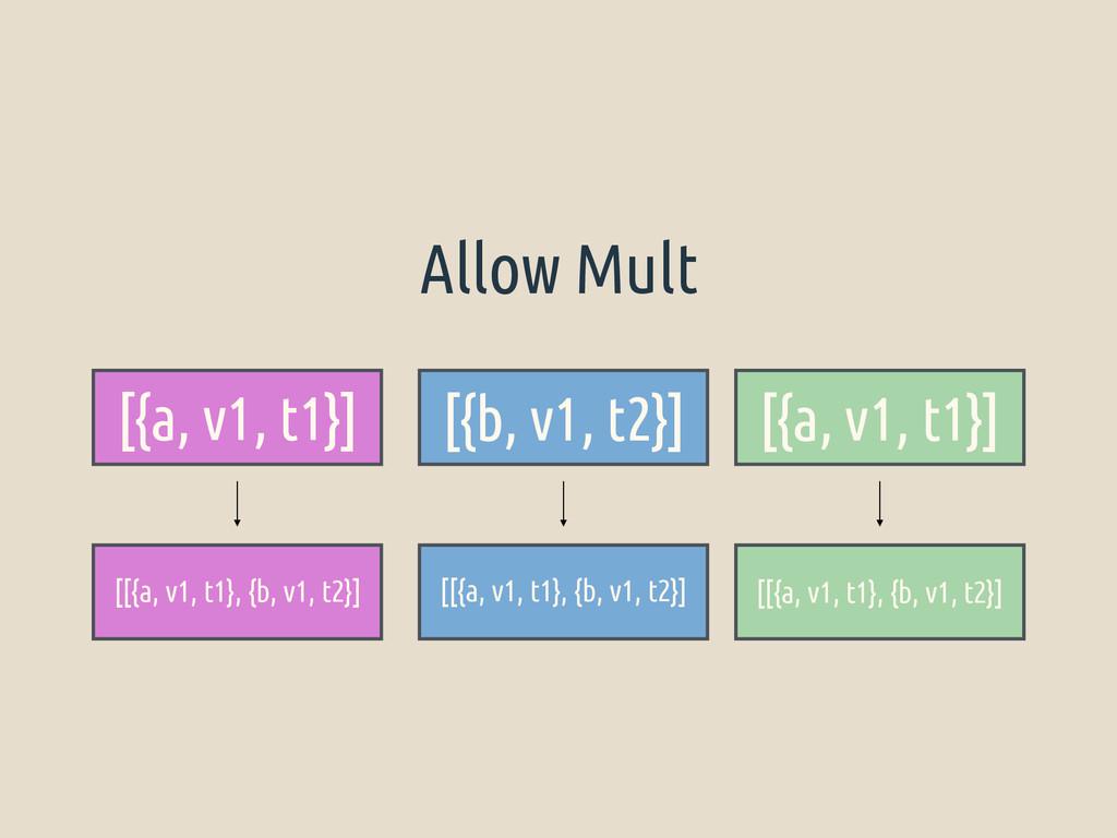 [{a, v1, t1}] [{b, v1, t2}] [{a, v1, t1}] [[{a,...