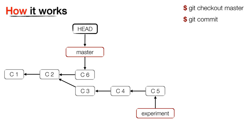 How it works C 1 C 2 master experiment $ git ch...