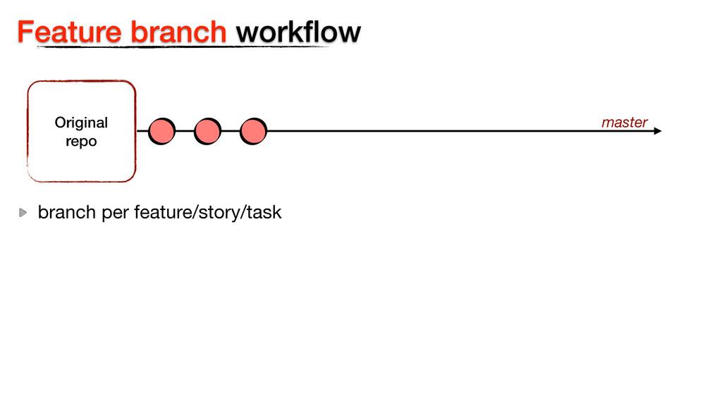Feature branch workflow Original  repo master b...