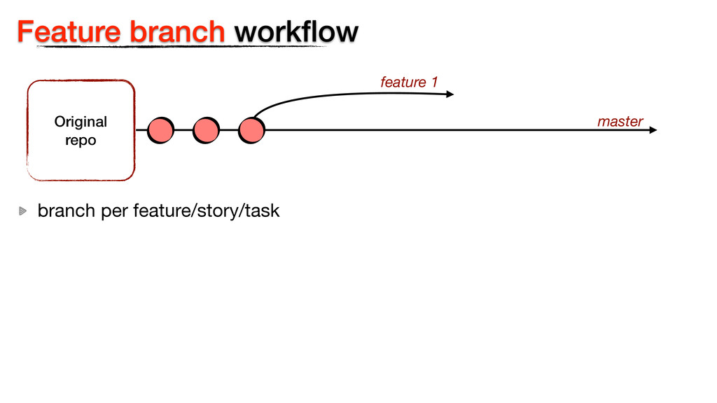 Feature branch workflow Original  repo master f...