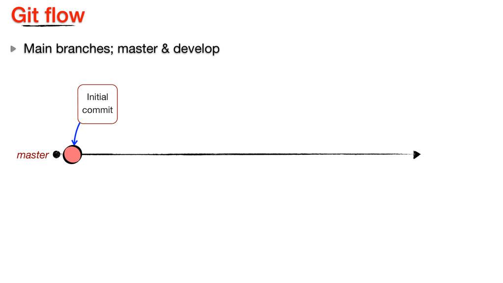 Git flow Main branches; master & develop master ...