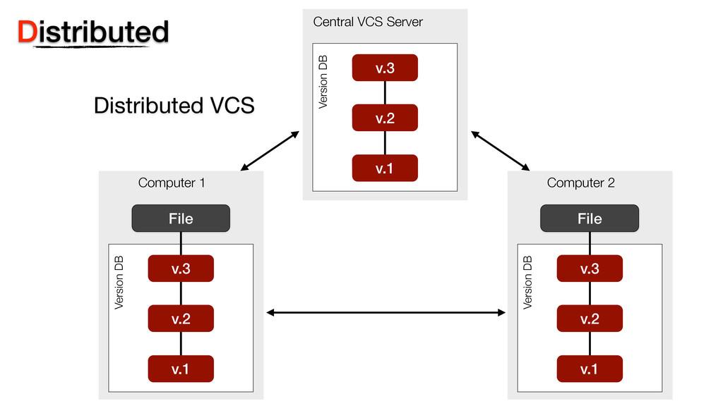 Central VCS Server v.3 v.2 File Computer 1 Vers...