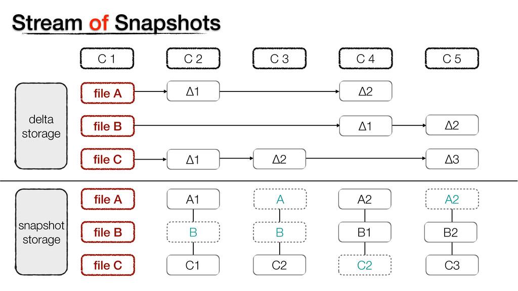 Stream of Snapshots delta storage file B file C C...