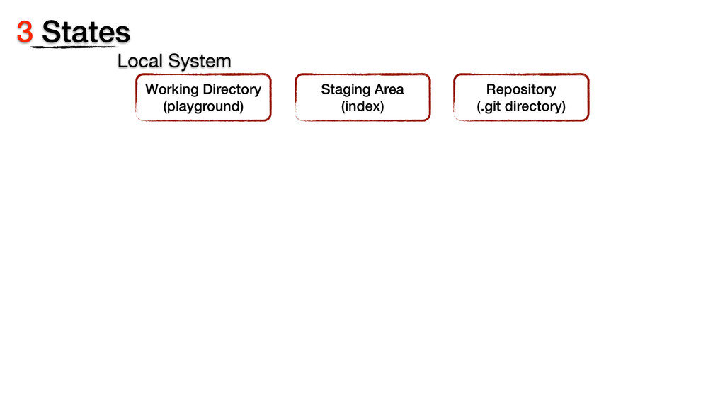 3 States Repository (.git directory) Staging Ar...