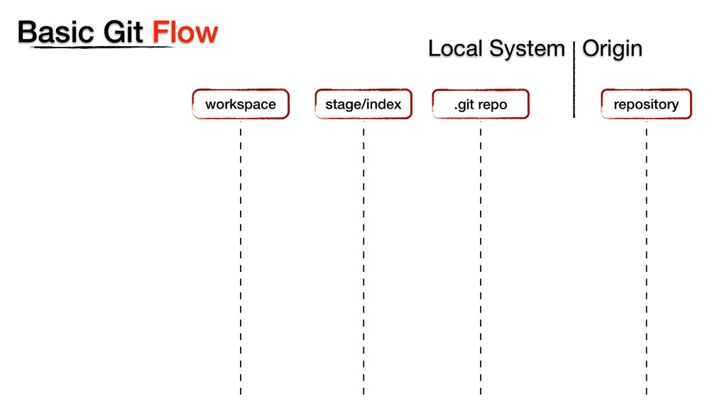 Basic Git Flow Local System workspace .git repo...