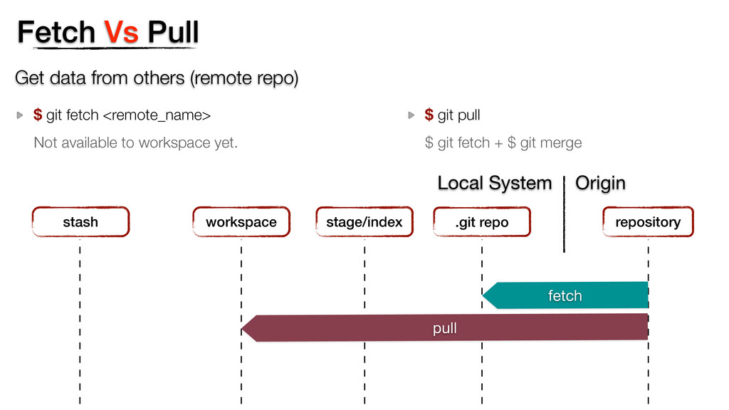 Fetch Vs Pull Get data from others (remote repo...