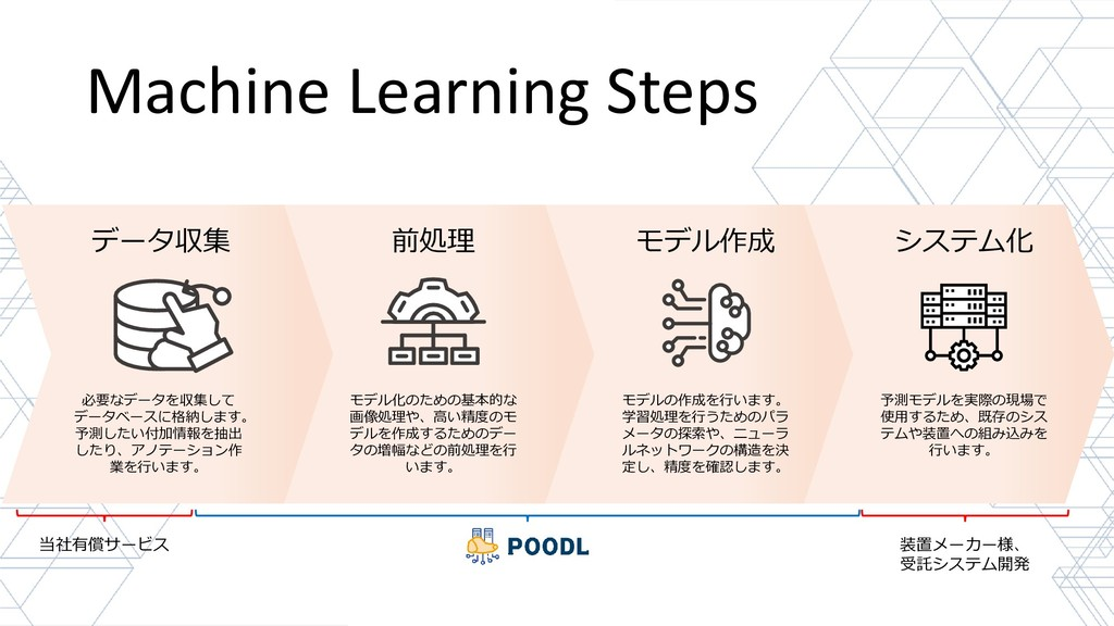 Machine Learning Steps データ収集 前処理 モデル作成 システム化 必要...