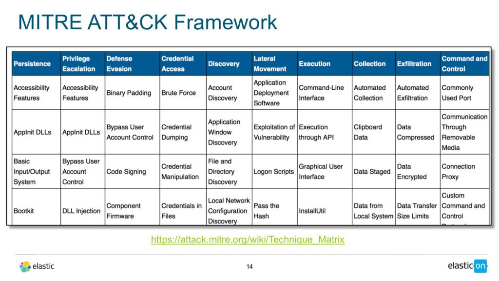 MITRE ATT&CK Framework 14 https://attack.mitre....