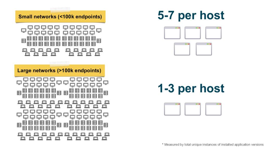 5-7 per host 1-3 per host Large networks (>100k...