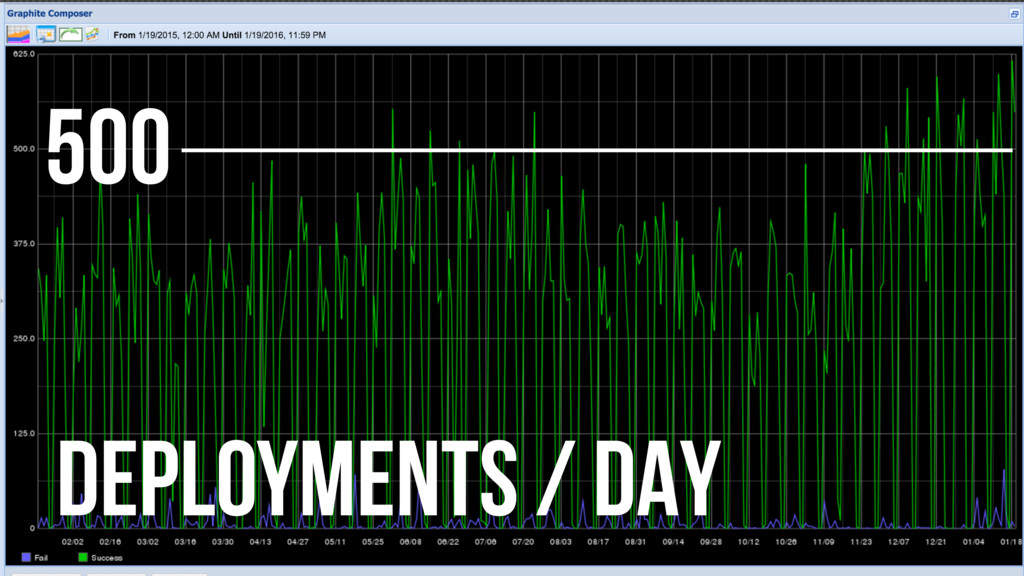 500 DEPLOYMENTS / DAY